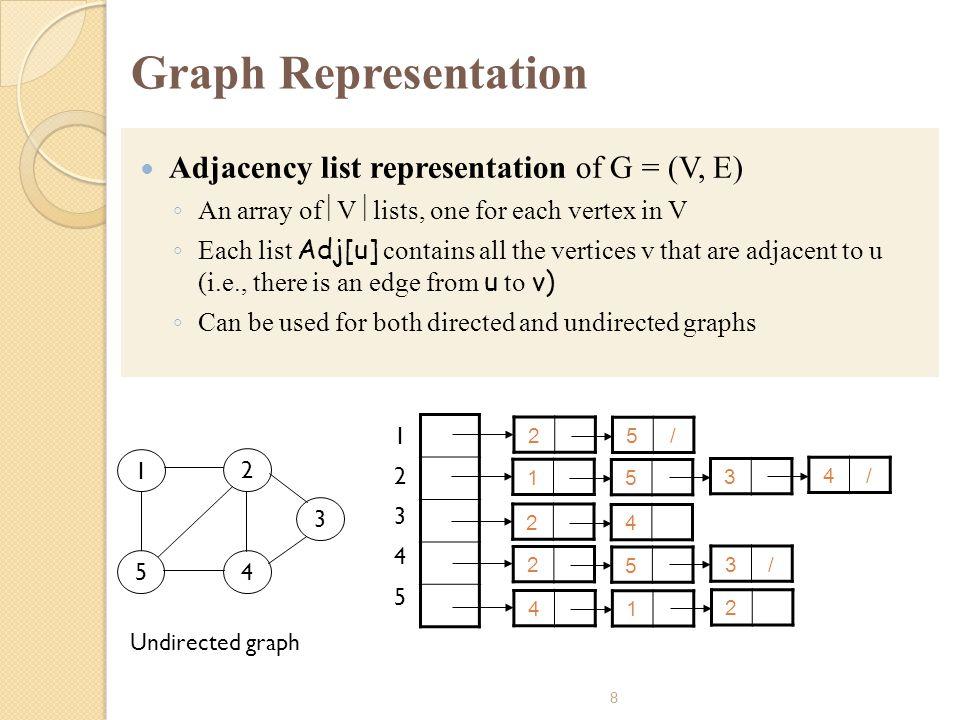 Graph Representation Adjacency list representation of G = (V, E)