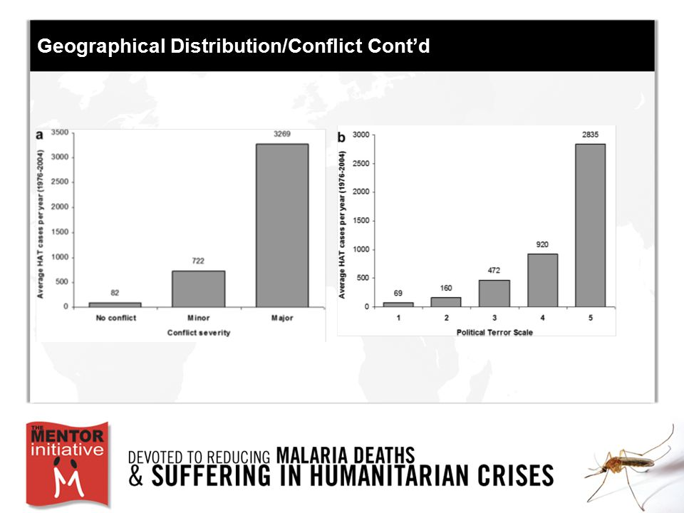 Geographical Distribution/Conflict Cont'd