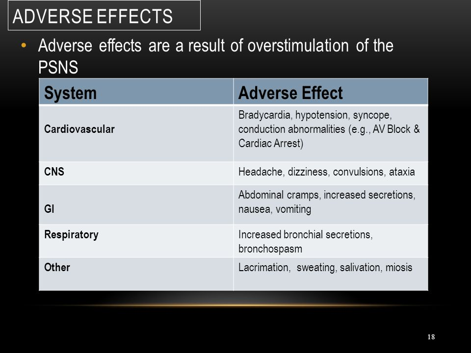 Adverse Effects Adverse effects are a result of overstimulation of the PSNS. System. Adverse Effect.