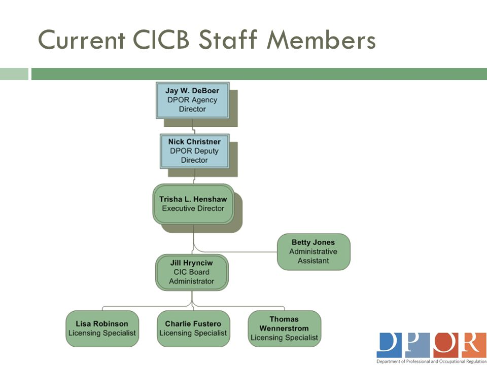 Current CICB Staff Members