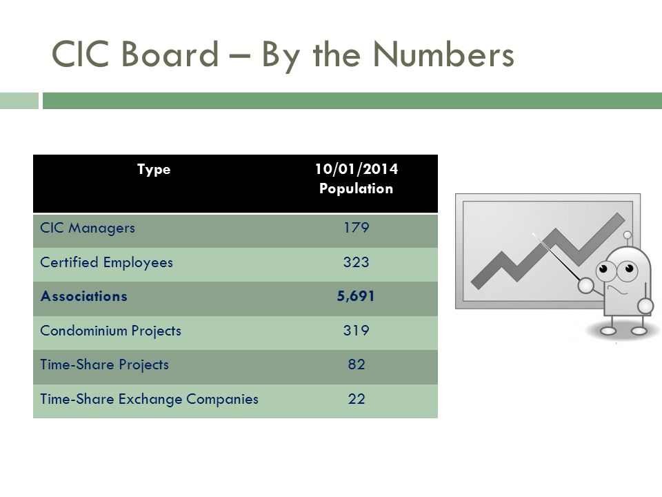 CIC Board – By the Numbers