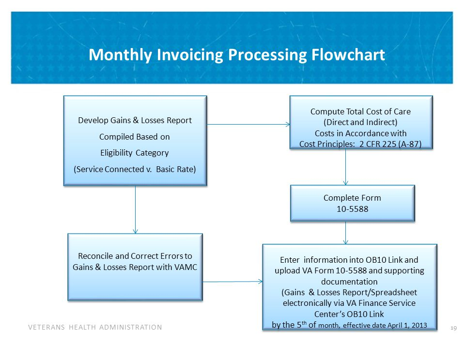 Invoice Review & Payment Process Flowchart