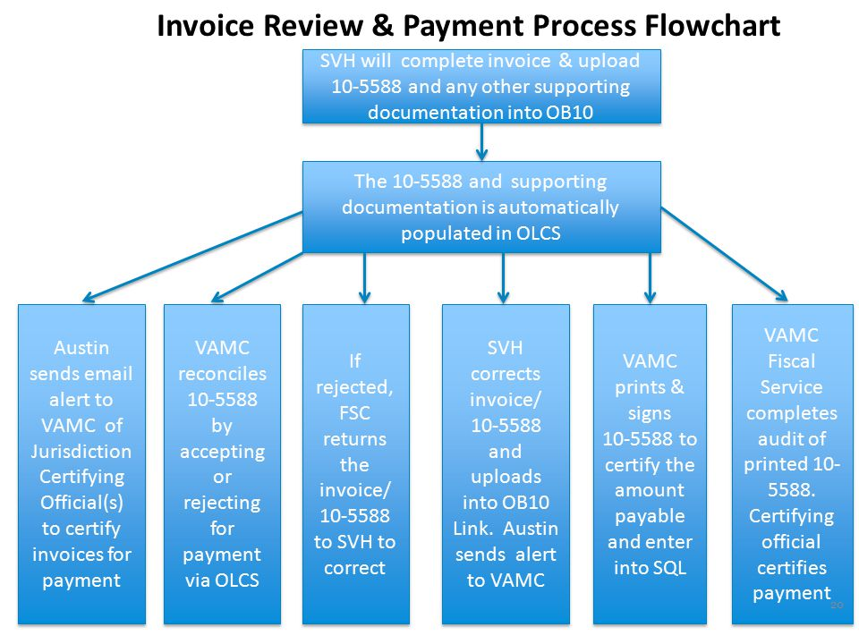 Electronic Invoicing Beginning April 1, 2013: