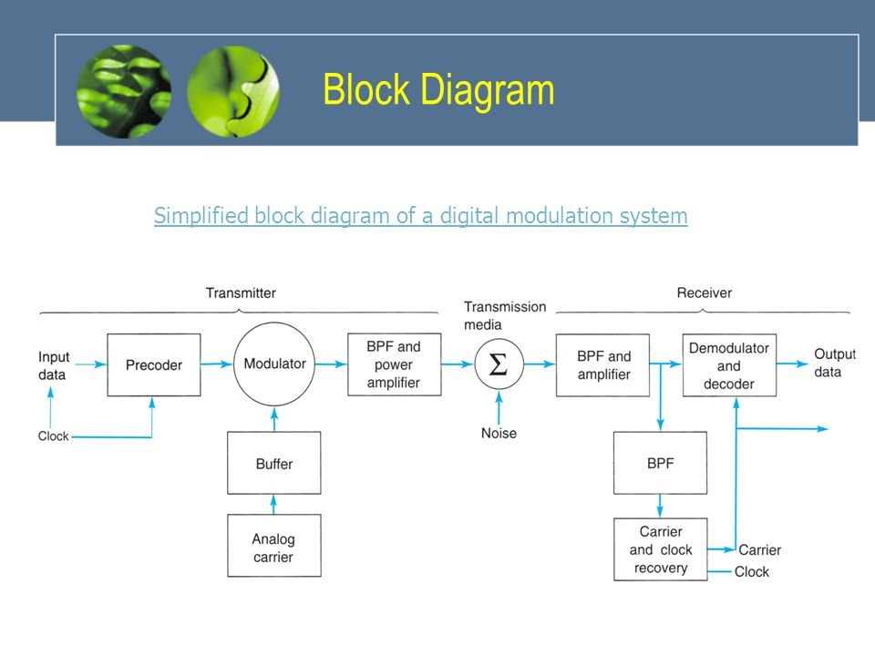 Simplified block diagram of a digital modulation system