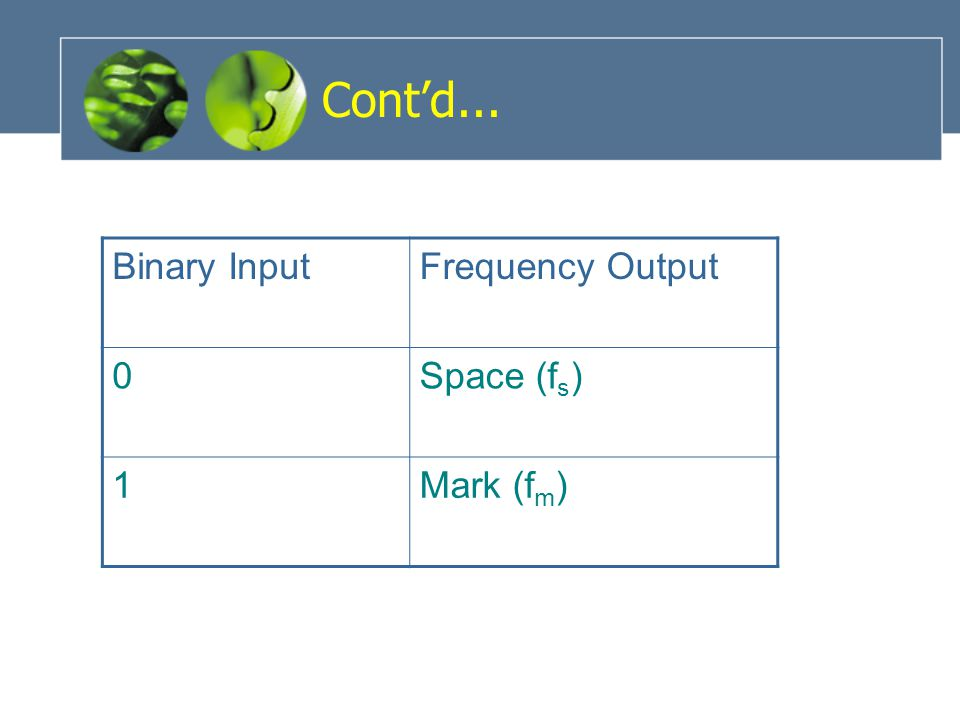 Cont'd... Binary Input Frequency Output Space (fs) 1 Mark (fm)