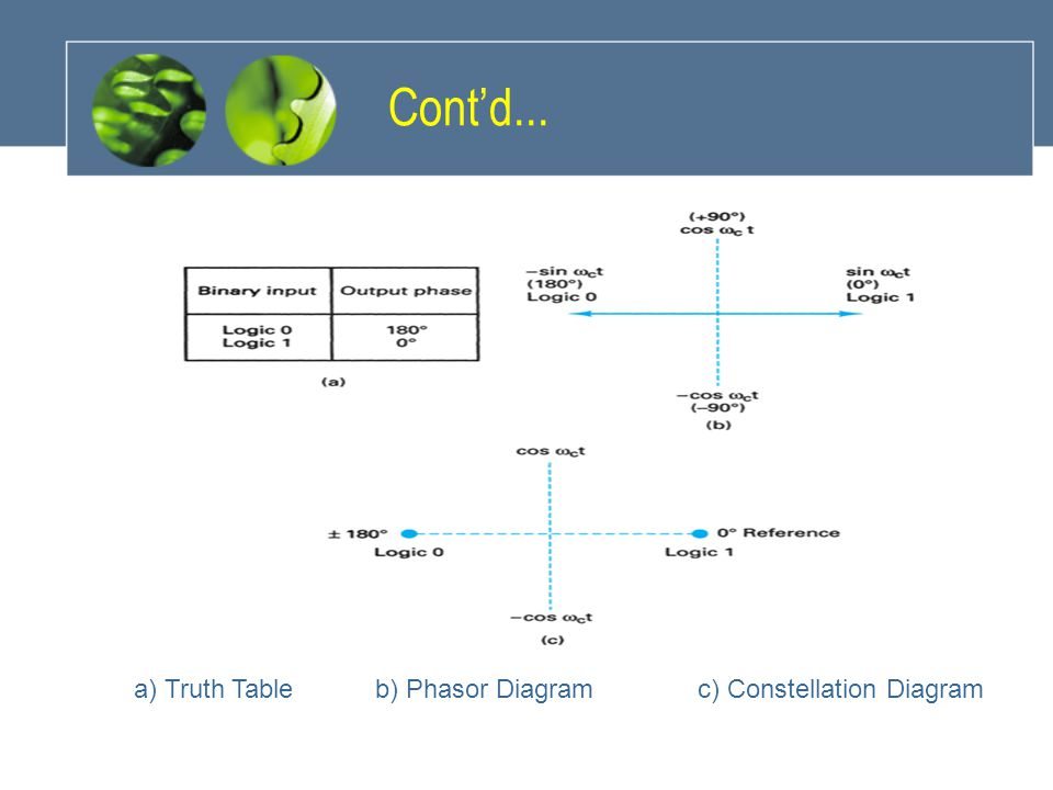 Cont'd... a) Truth Table b) Phasor Diagram c) Constellation Diagram