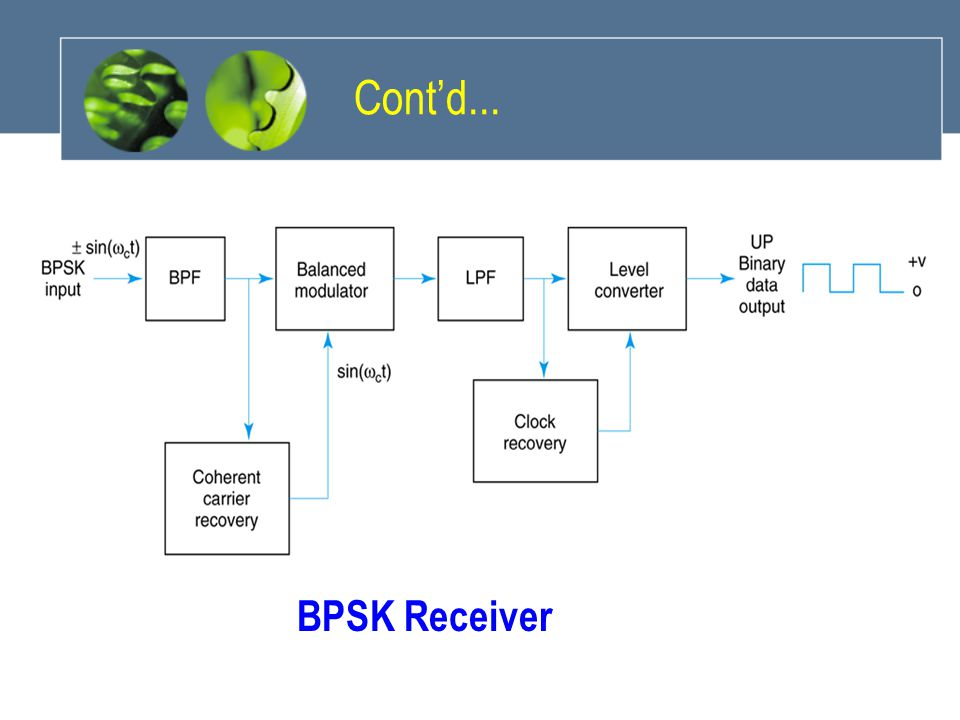 Cont'd... BPSK Receiver