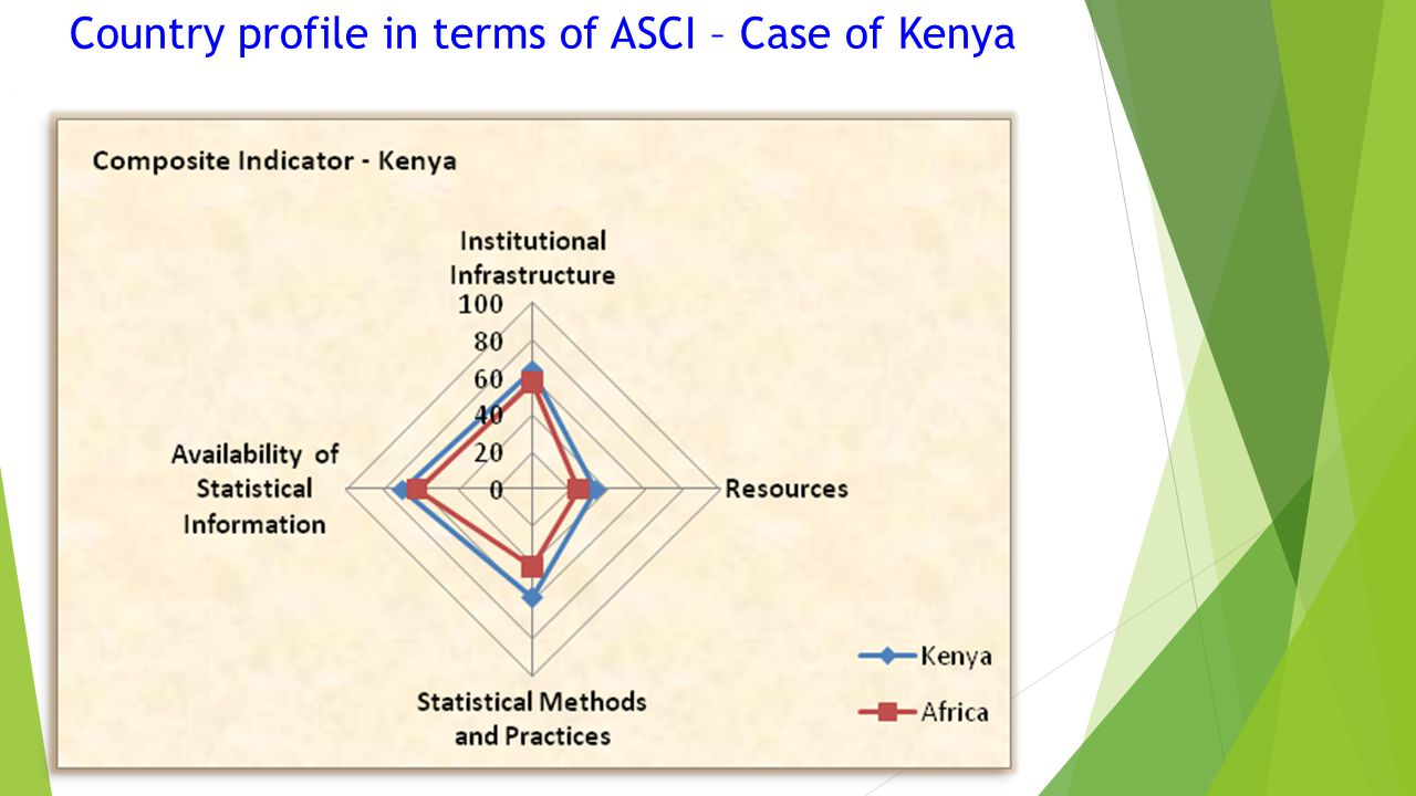 Country profile in terms of ASCI – Case of Kenya