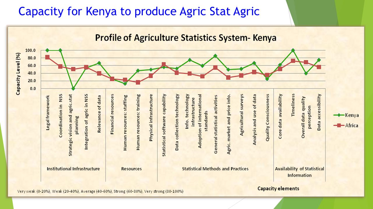 Capacity for Kenya to produce Agric Stat Agric
