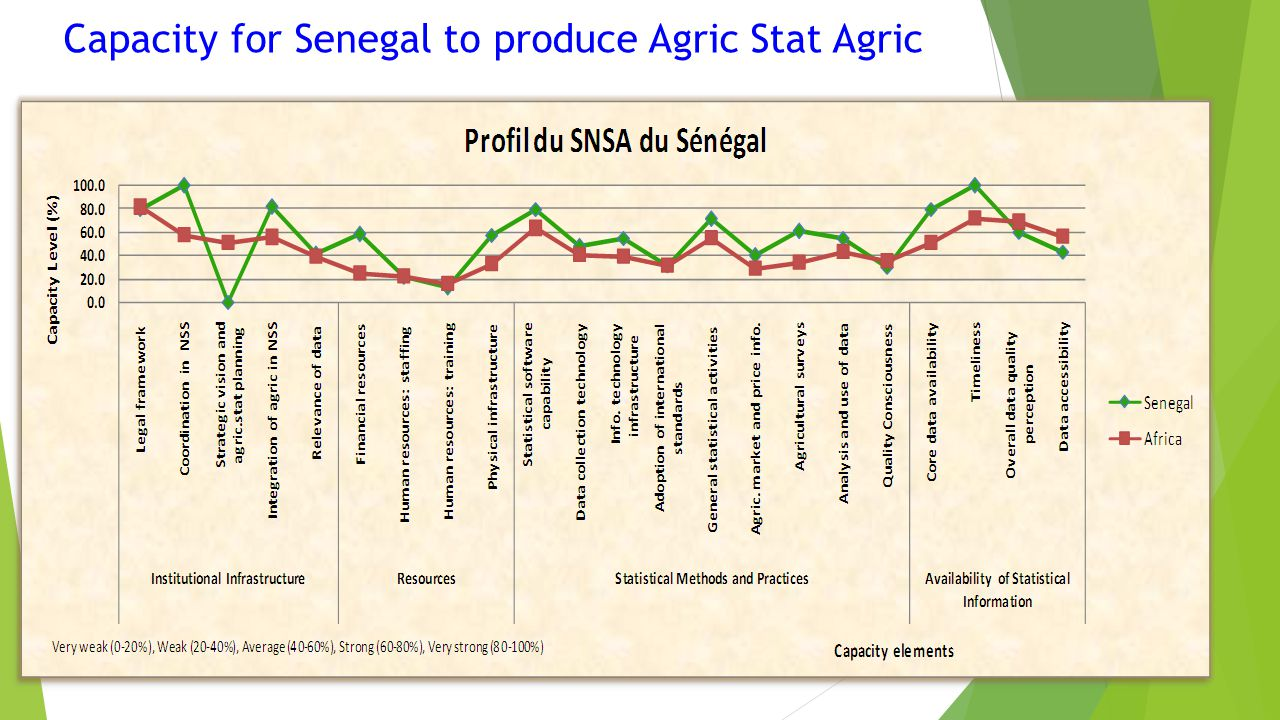 Capacity for Senegal to produce Agric Stat Agric