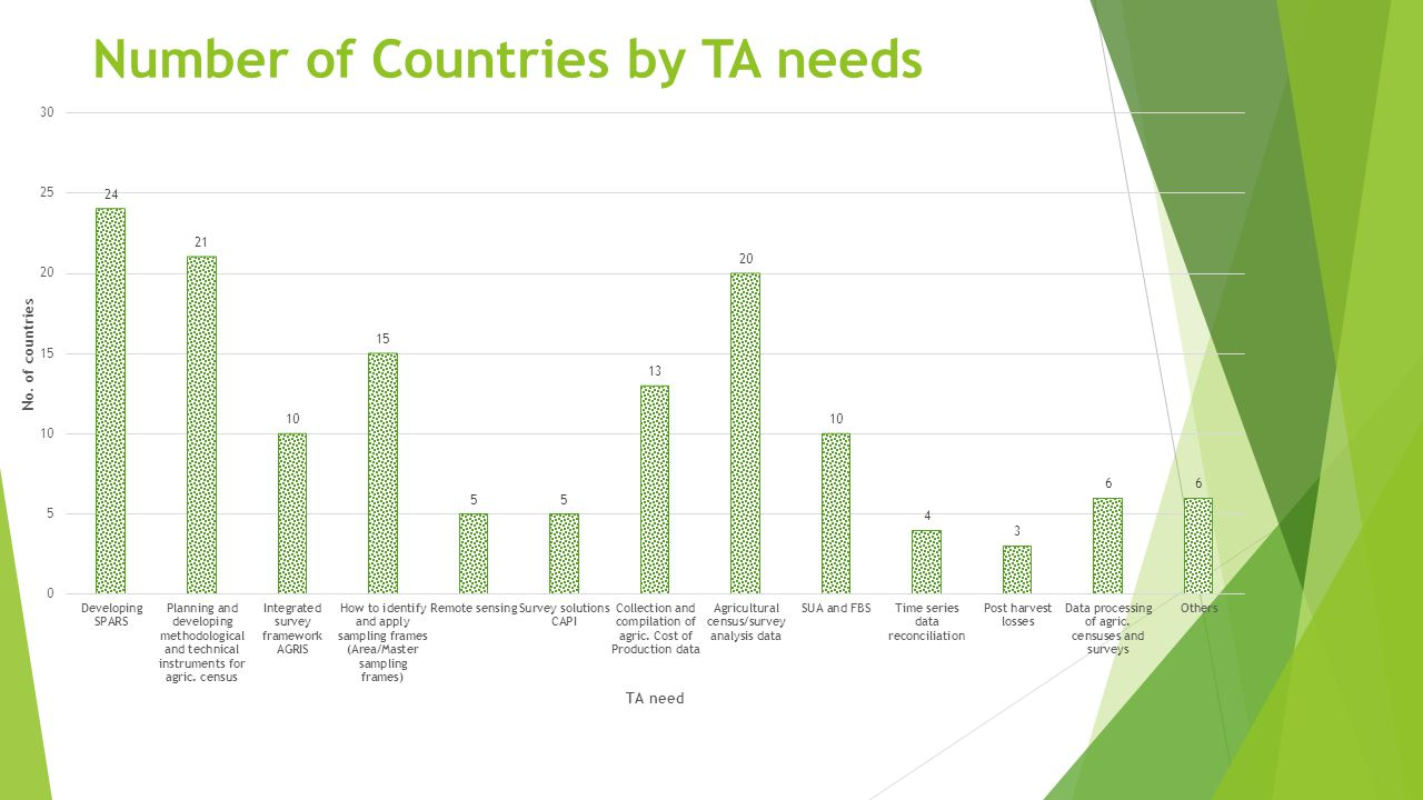 Number of Countries by TA needs