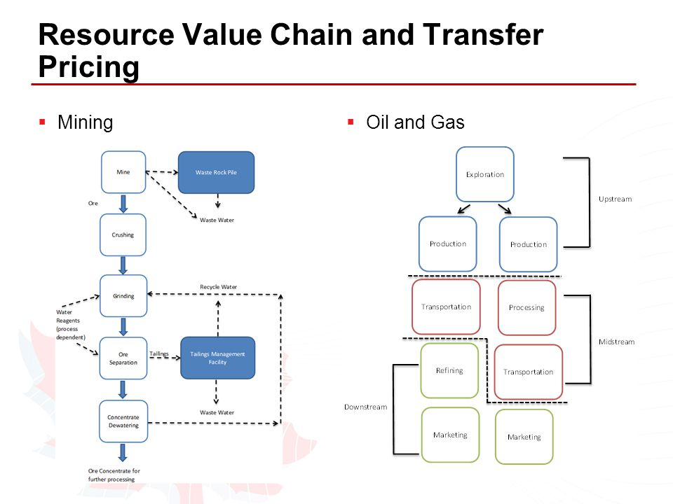 Resource Value Chain and Transfer Pricing