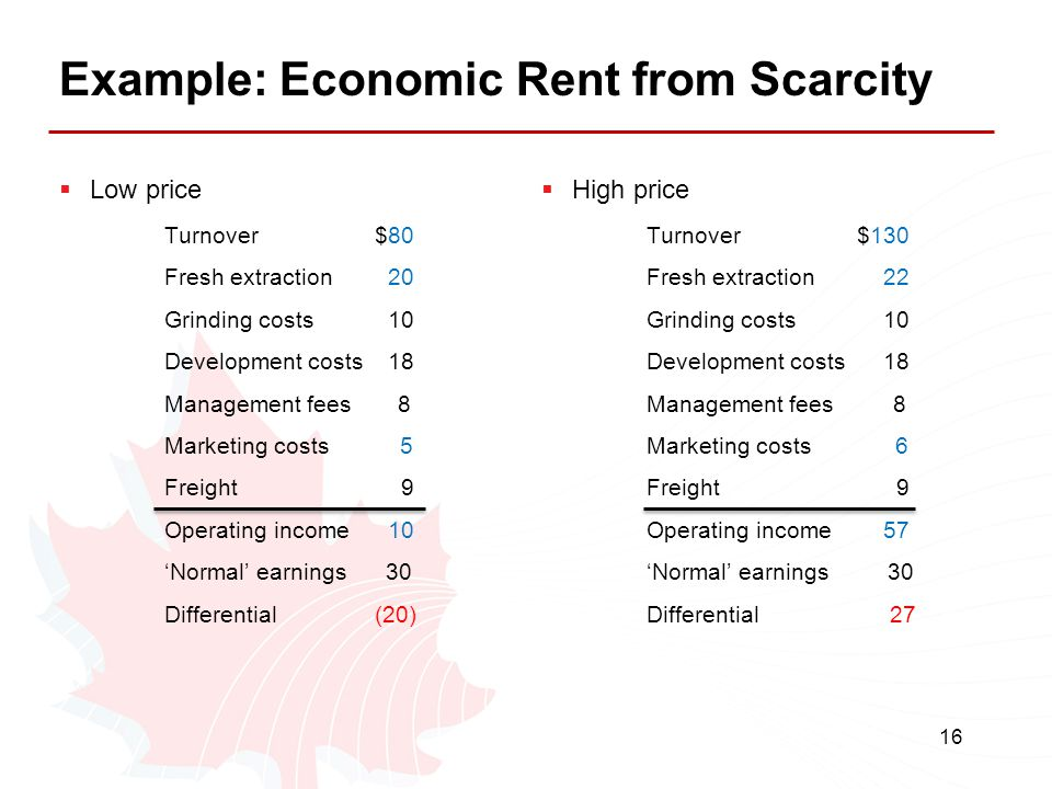 Example: Economic Rent from Scarcity