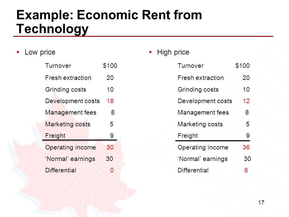 Example: Economic Rent from Technology