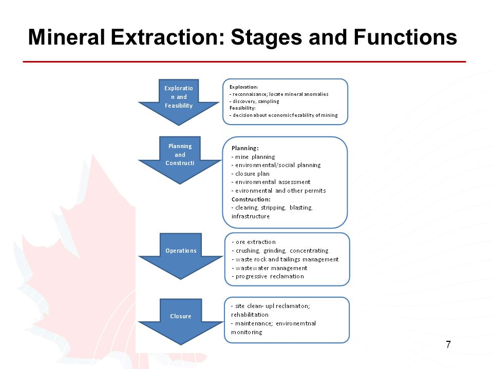 Mineral Extraction: Stages and Functions
