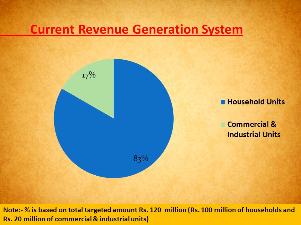 Current Revenue Generation System