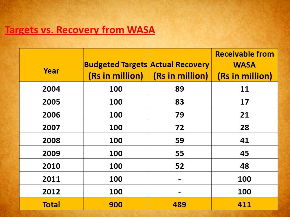 Targets vs. Recovery from WASA