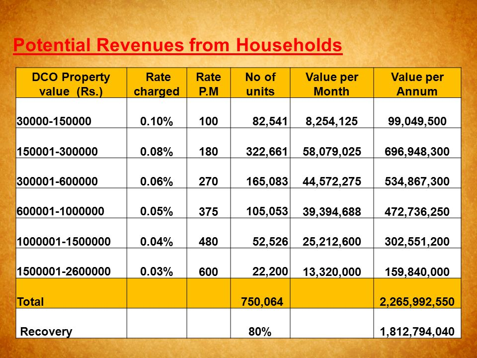 DCO Property value (Rs.)