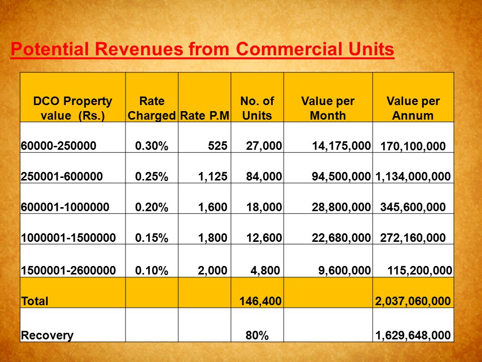 Potential Revenues from Commercial Units DCO Property value (Rs.)