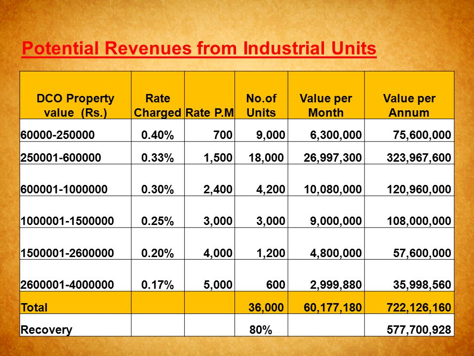Potential Revenues from Industrial Units DCO Property value (Rs.)