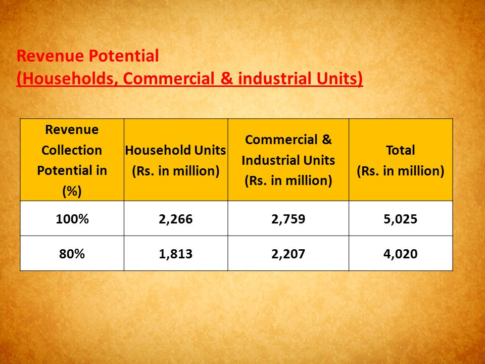 Revenue Potential (Households, Commercial & industrial Units)
