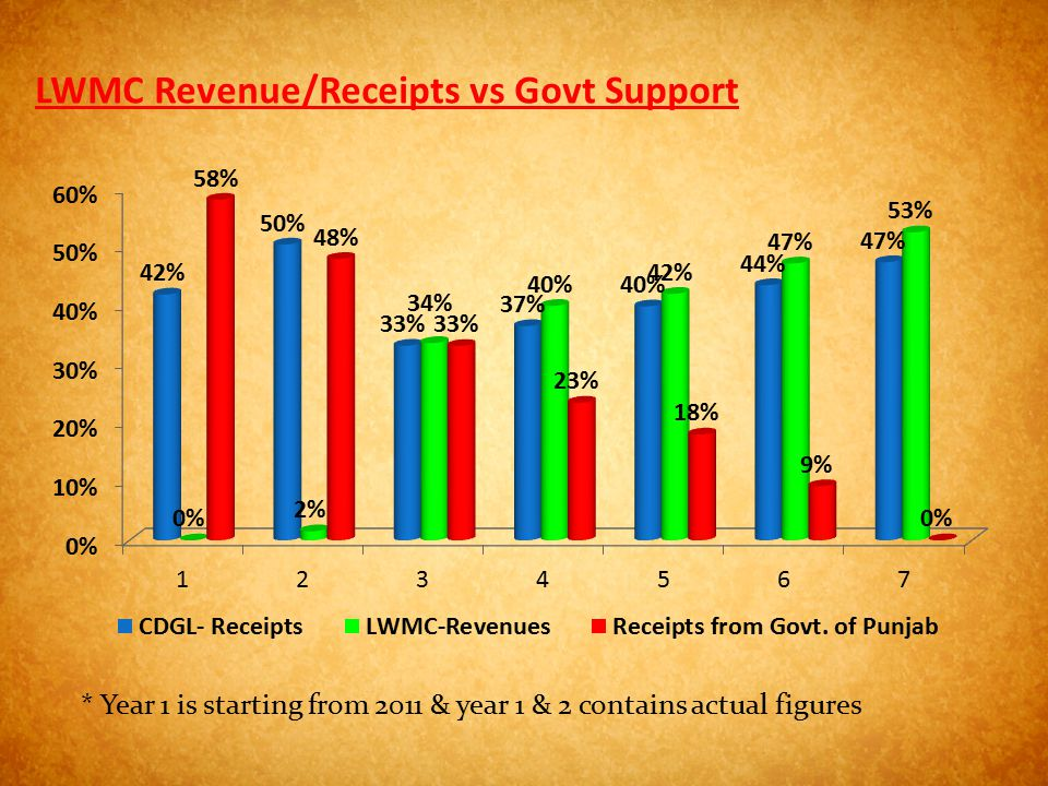 LWMC Revenue/Receipts vs Govt Support