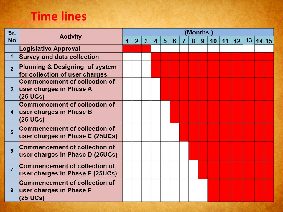 Time lines Sr. No Activity (Months ) 1 2 3 4 5 6 7 8 9 10 11 12 13 14