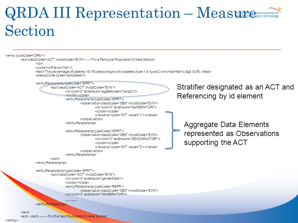 QRDA III Representation – Measure Section