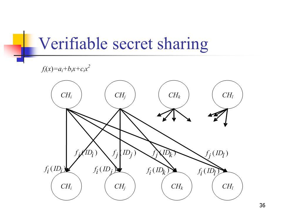 Verifiable secret sharing