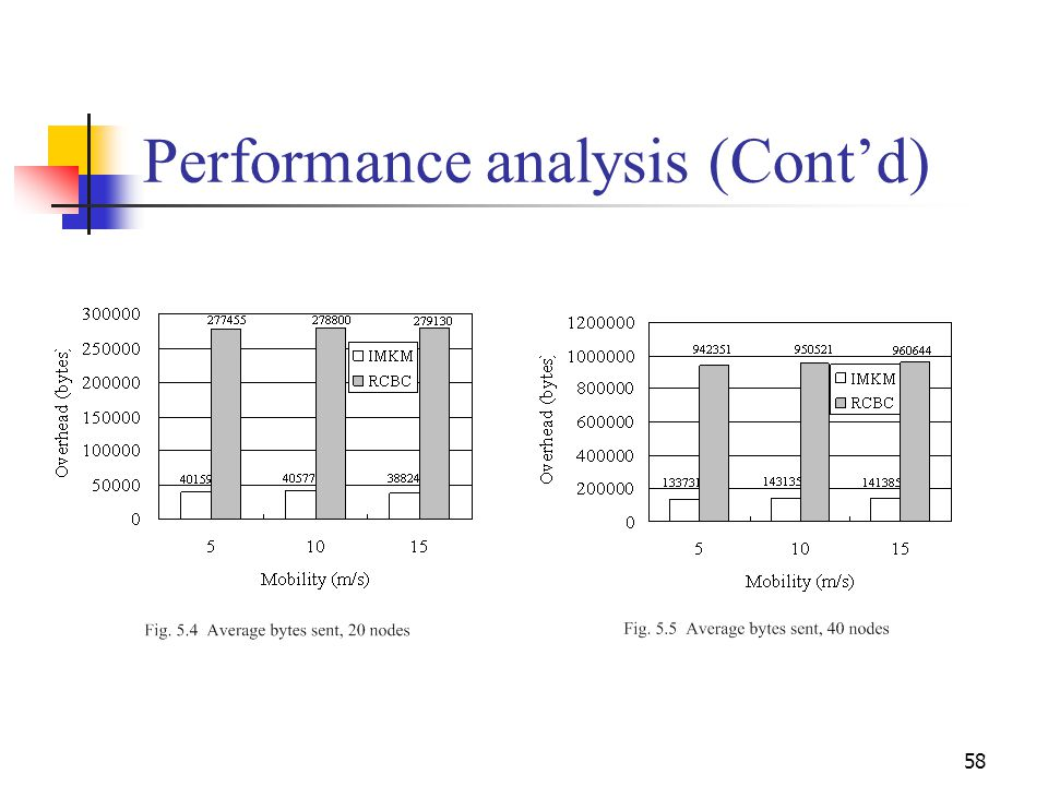 Performance analysis (Cont'd)