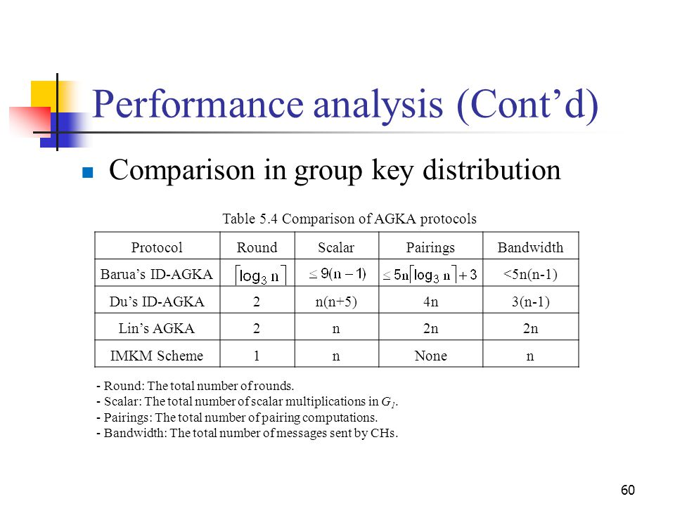 Comparison in group key distribution