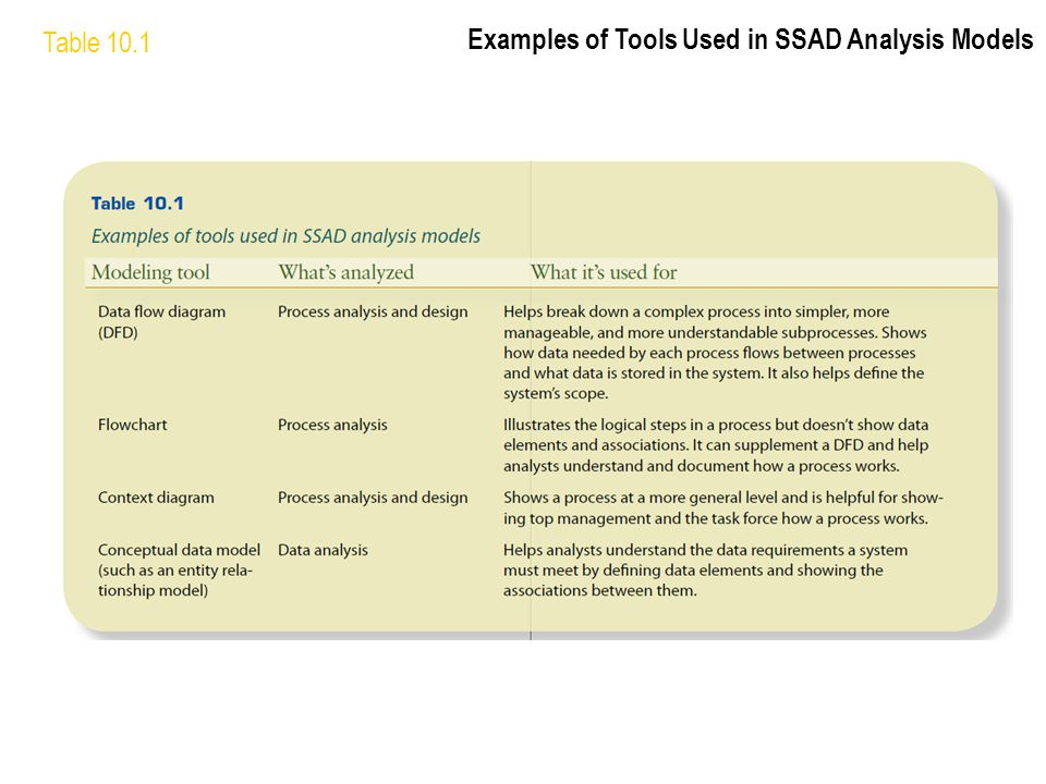 Table 10.1 Examples of Tools Used in SSAD Analysis Models