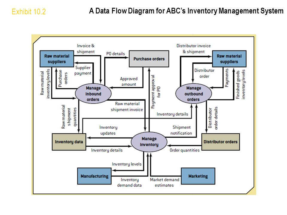 Exhibit 10.2 A Data Flow Diagram for ABC's Inventory Management System