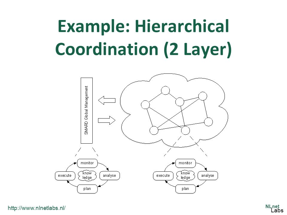 Example: Hierarchical Coordination (2 Layer)