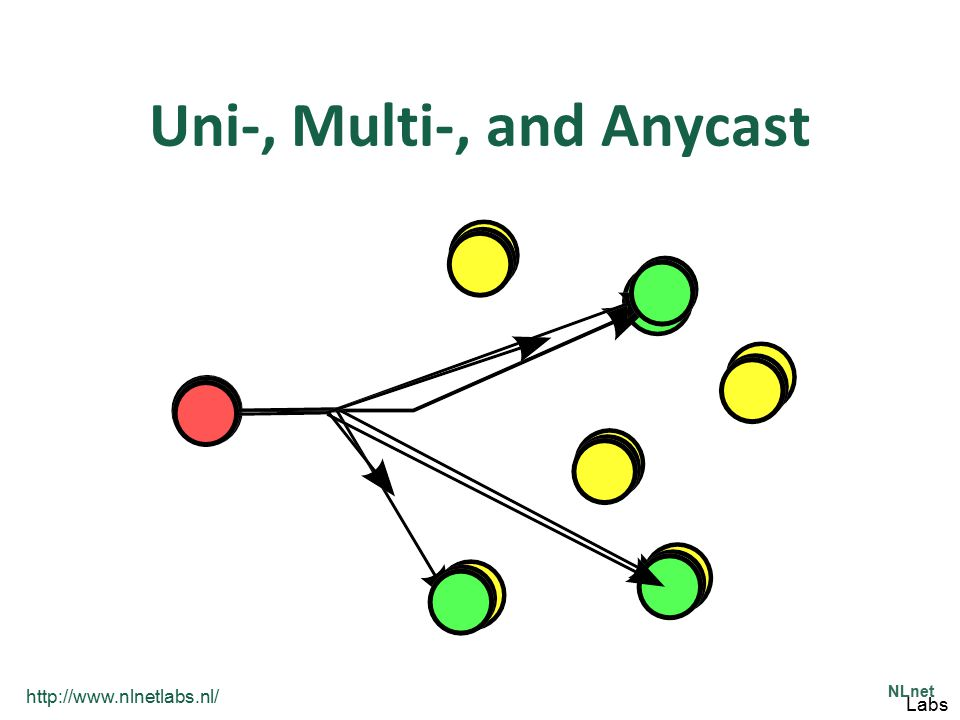 Uni-, Multi-, and Anycast