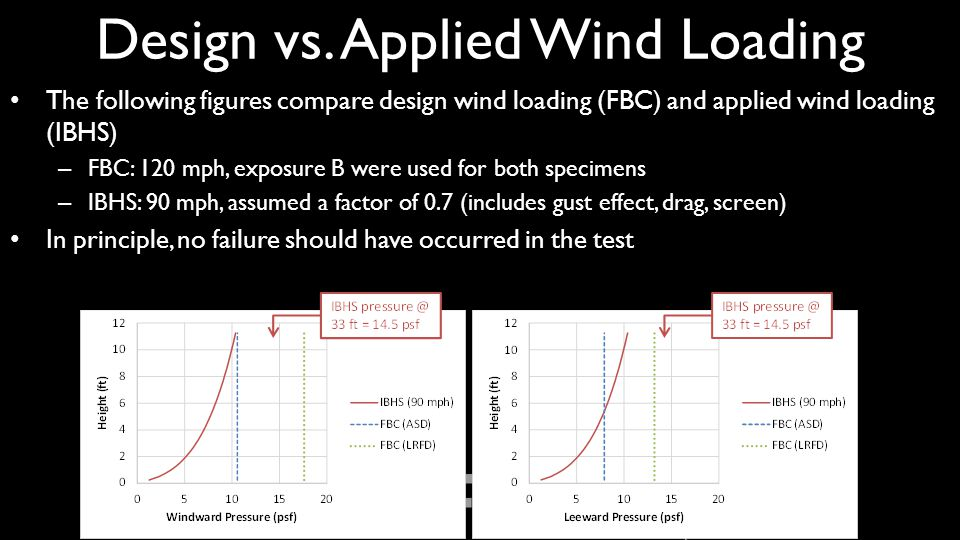 Design vs. Applied Wind Loading