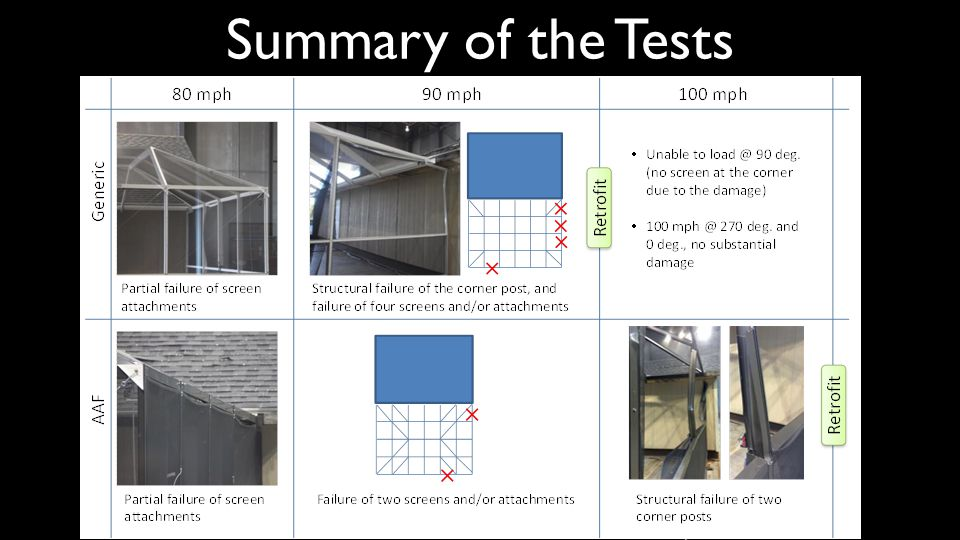 Summary of the Tests