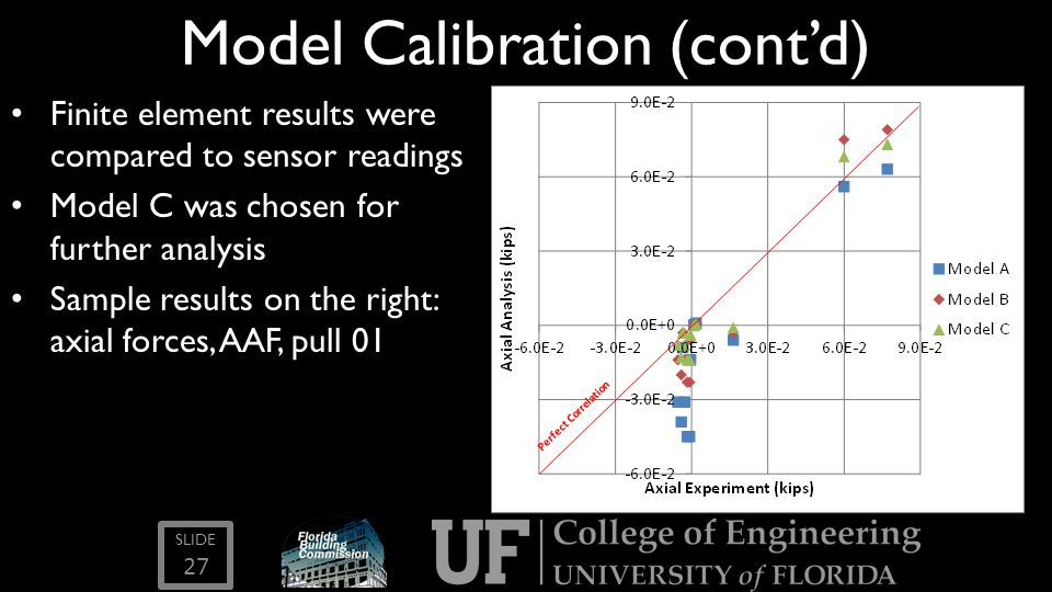Model Calibration (cont'd)