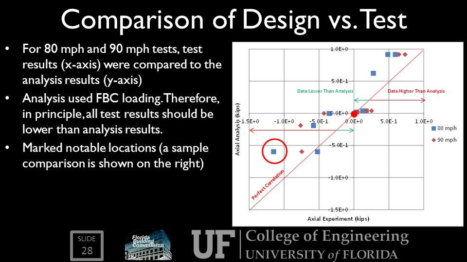 Comparison of Design vs. Test