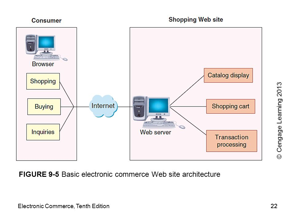 FIGURE 9-5 Basic electronic commerce Web site architecture