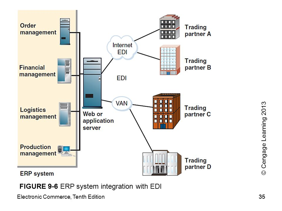 FIGURE 9-6 ERP system integration with EDI