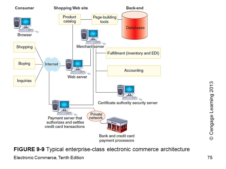FIGURE 9-9 Typical enterprise-class electronic commerce architecture