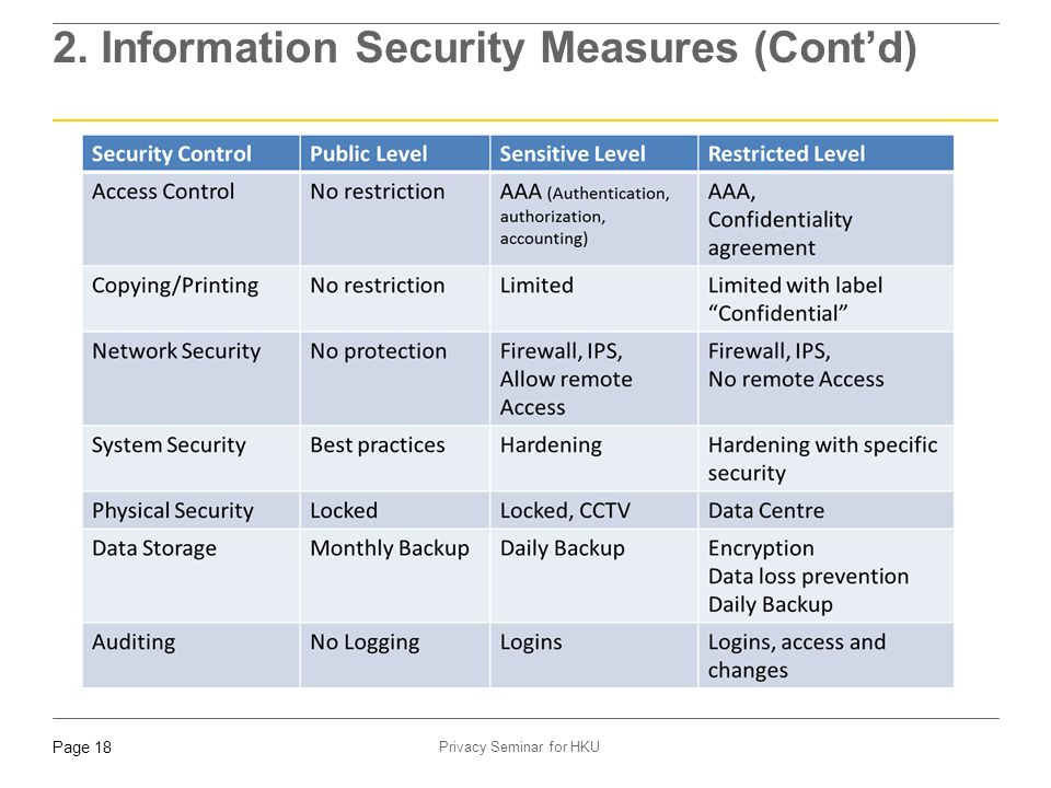 2. Information Security Measures (Cont'd)
