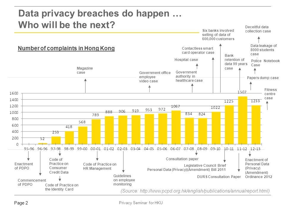 Data privacy breaches do happen … Who will be the next
