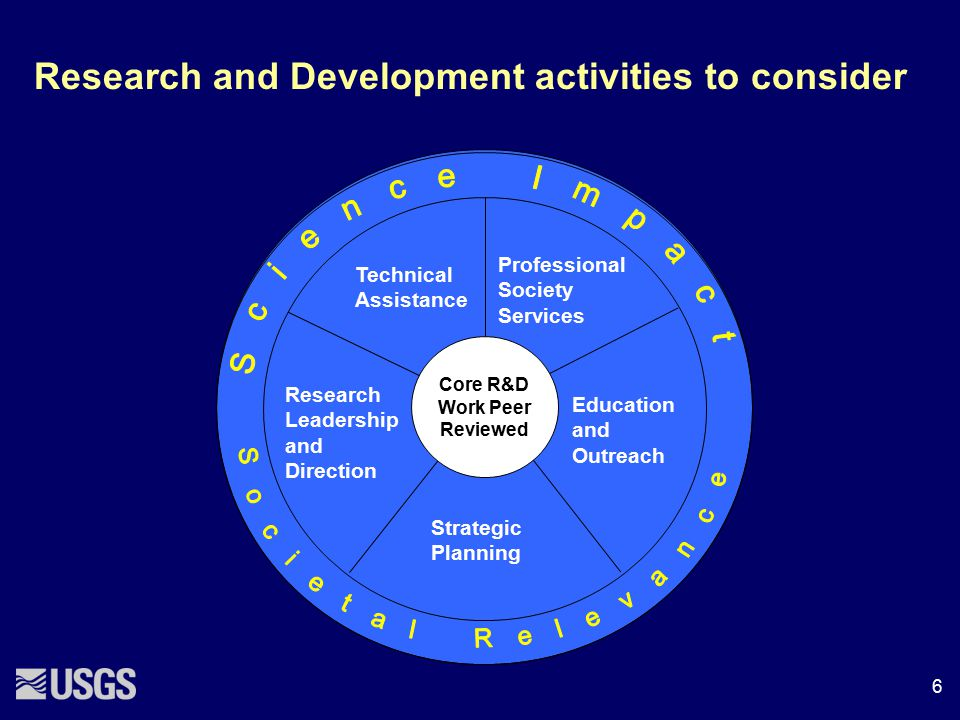 Core R&D Work Peer Reviewed