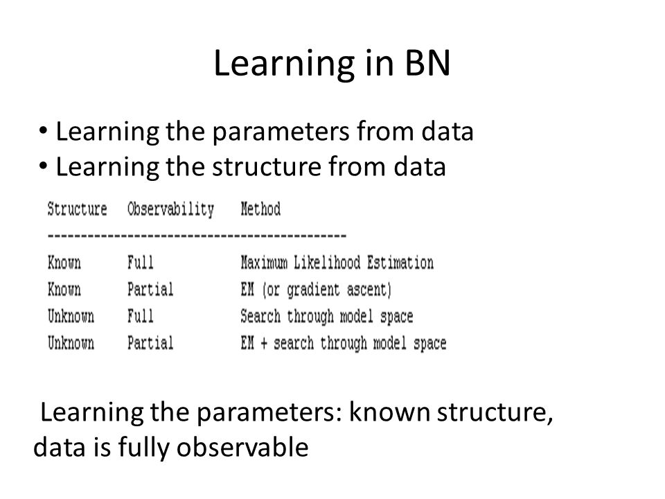 Learning in BN Learning the parameters from data