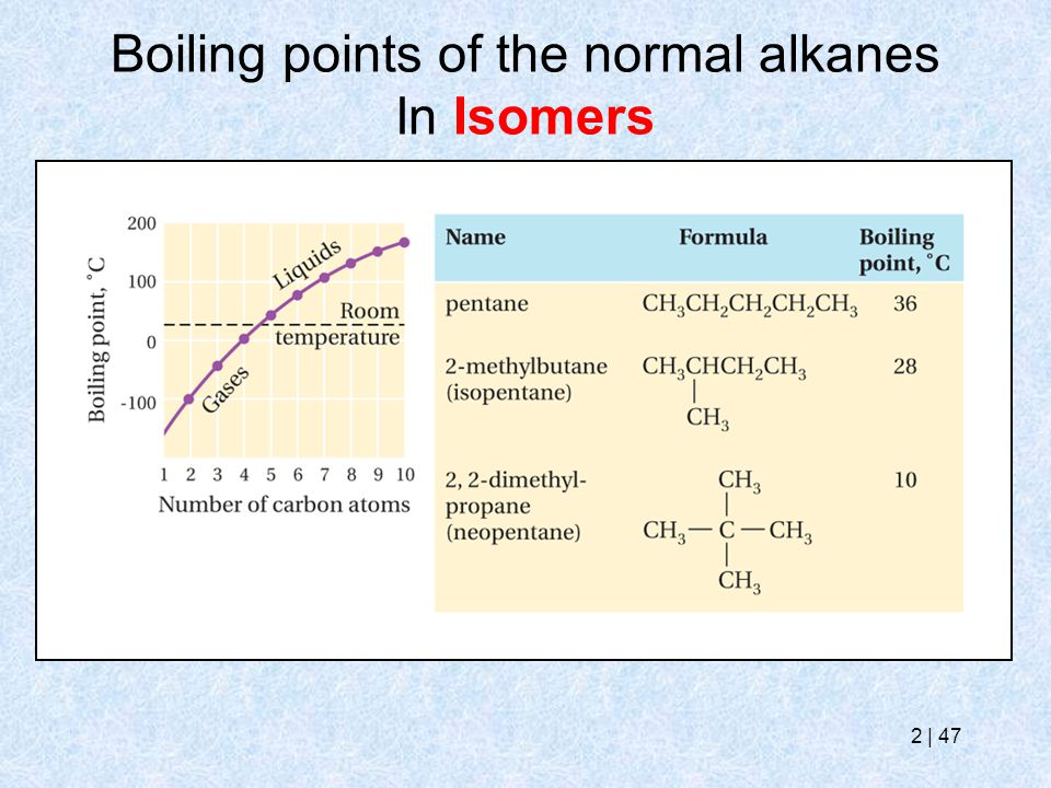 Boiling points of the normal alkanes In Isomers