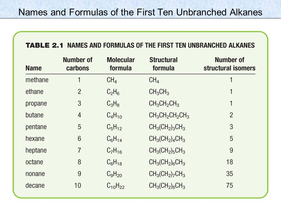 Names and Formulas of the First Ten Unbranched Alkanes