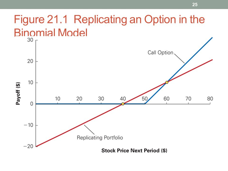 Figure 21.1 Replicating an Option in the Binomial Model