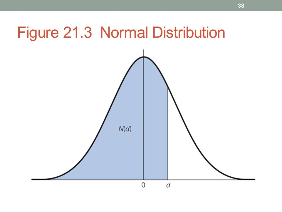Figure 21.3 Normal Distribution